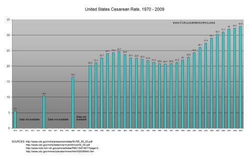 1-us-c-sec-rates-1970-2009